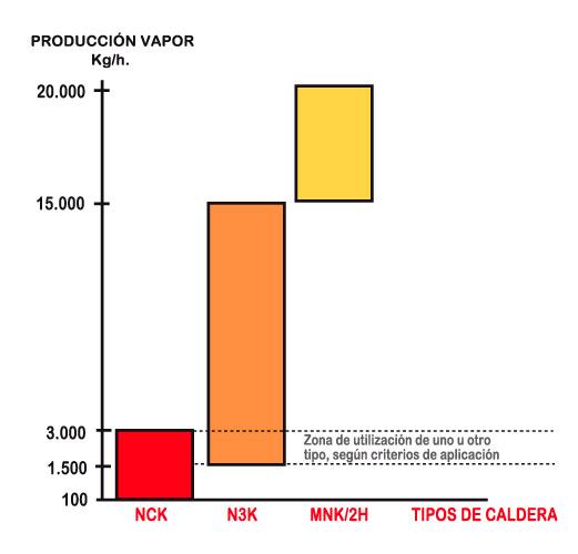 caldera-piroturbular-nck-caracteristicas-2