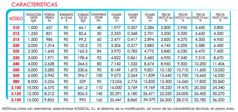 sogecal-caldera-n3k-caracteristicas-1